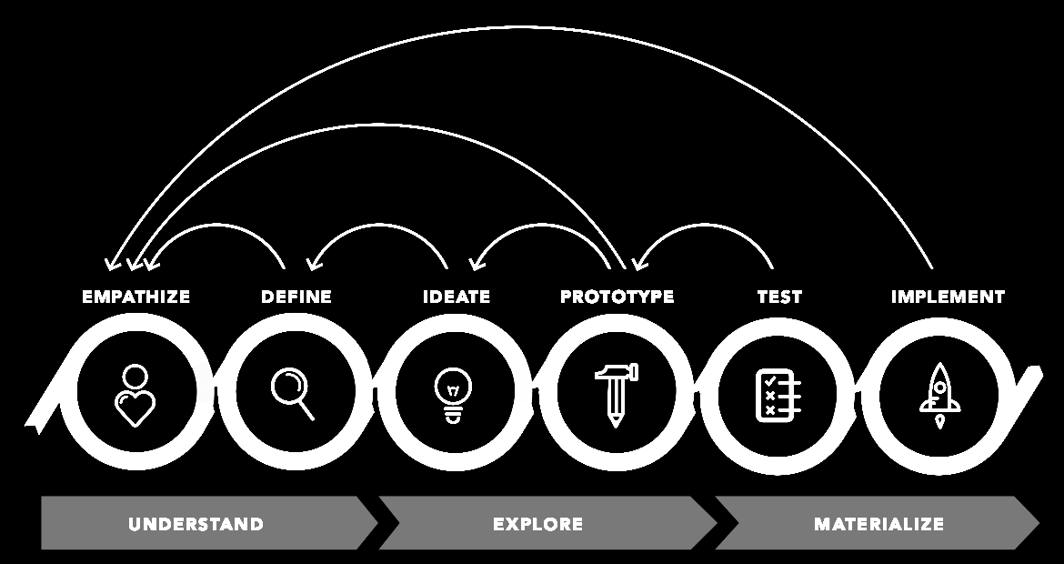 Design Thinking Proces